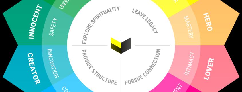 Brand Archetypes Beeldloods Online Markerting